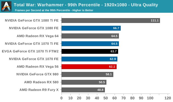 Total War: Warhammer - 99th Percentile - 1920x1080 - Ultra Quality