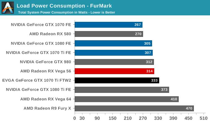 Load Power Consumption - FurMark