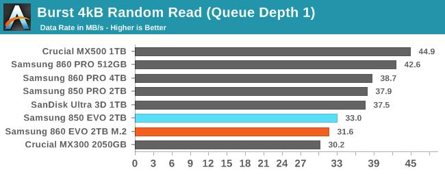 Random Performance - The Latest High-Capacity M 2: The