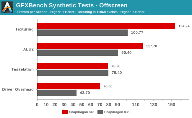 GFXBench Synthetic Tests - Offscreen