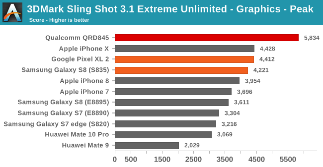 3DMark Sling Shot 3.1 Extreme Unlimited - Graphics - Peak