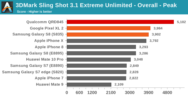 3DMark Sling Shot 3.1 Extreme Unlimited - Overall - Peak