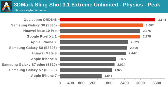 3DMark Sling Shot 3.1 Extreme Unlimited - Physics - Peak
