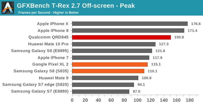 GFXBench T-Rex 2.7 Off-screen - Peak