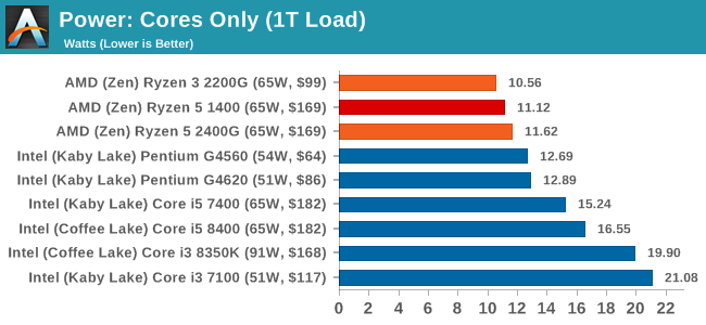 Power: Cores Only (1T Load)