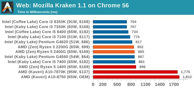 Web: Mozilla Kraken 1.1 on Chrome 56