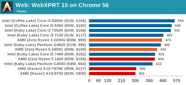 Web: WebXPRT 15 on Chrome 56