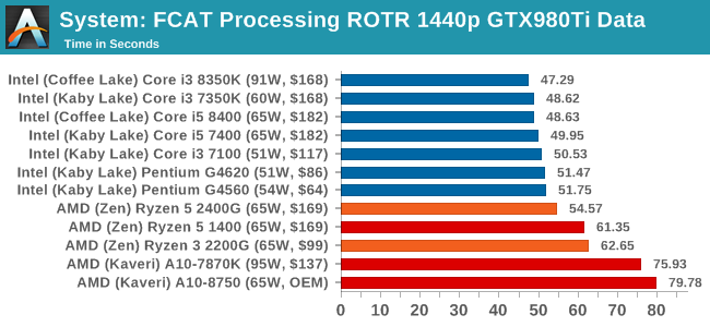 System: FCAT Processing ROTR 1440p GTX980Ti Data