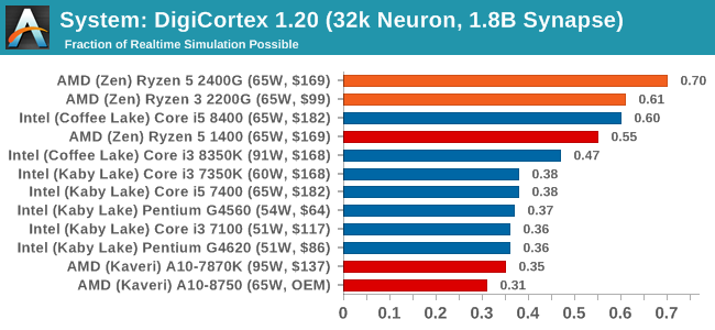 System: DigiCortex 1.20 (32k Neuron, 1.8B Synapse)