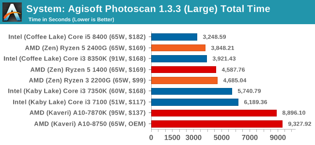 System: Agisoft Photoscan 1.3.3 (Large) Total Time