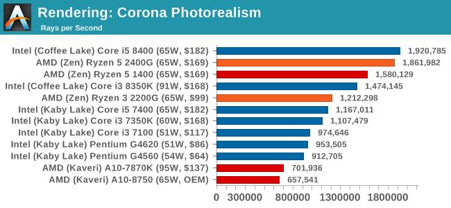 Rendering: Corona Photorealism