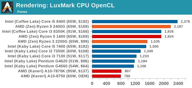 Rendering: LuxMark CPU OpenCL