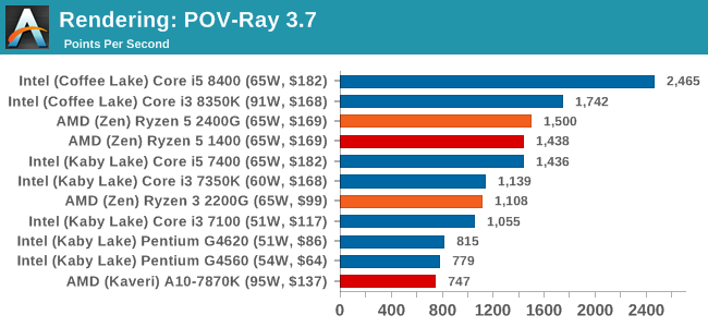 Rendering: POV-Ray 3.7
