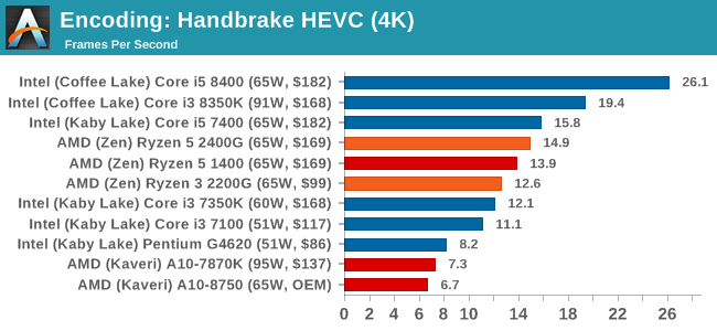Benchmarking Performance: CPU Encoding Tests - Marrying Vega