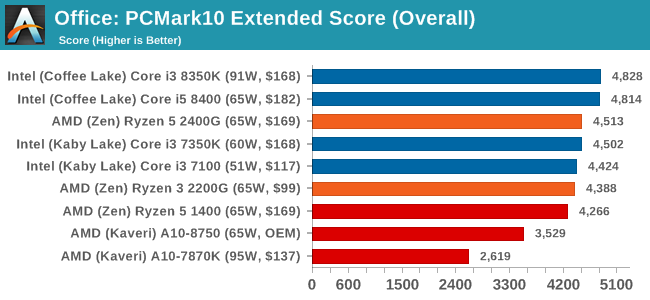 Office: PCMark10 Extended Score (Overall)
