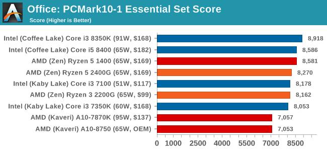 Office: PCMark10-1 Essential Set Score
