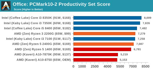 Office: PCMark10-2 Productivity Set Score