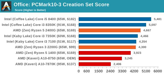 Office: PCMark10-3 Creation Set Score