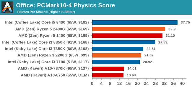 Office: PCMark10-4 Physics Score