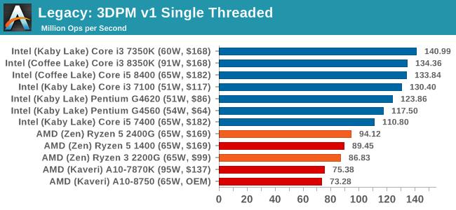 Legacy: 3DPM v1 Single Threaded