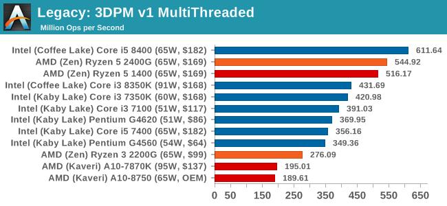 Legacy: 3DPM v1 MultiThreaded