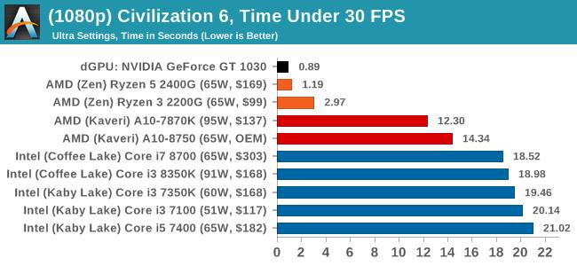 Marrying Vega and Zen: The AMD Ryzen 5 2400G Review - Gadget News
