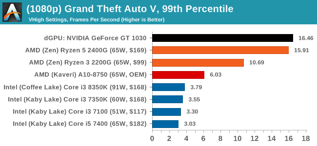 (1080p) Grand Theft Auto V, 99th Percentile