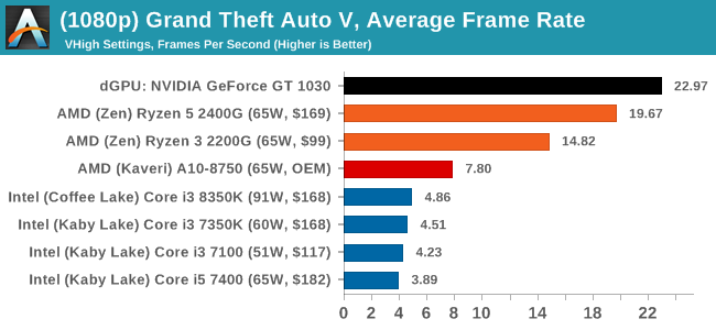 (1080p) Grand Theft Auto V, Average Frame Rate