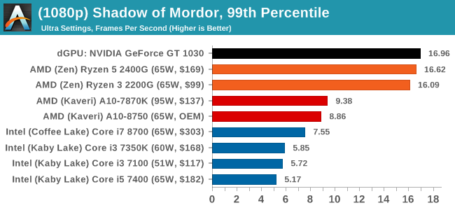 (1080p) Shadow of Mordor, 99th Percentile