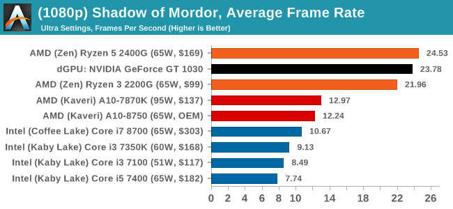 (1080p) Shadow of Mordor, Average Frame Rate
