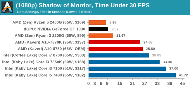 (1080p) Shadow of Mordor, Time Under 30 FPS