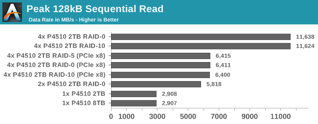 Sequential Performance - The Intel SSD DC P4510 SSD Review