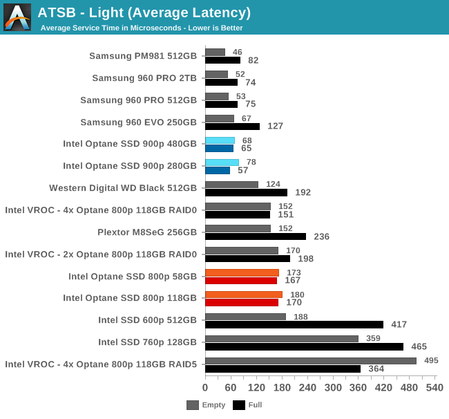 ATSB - Light (Average Latency)