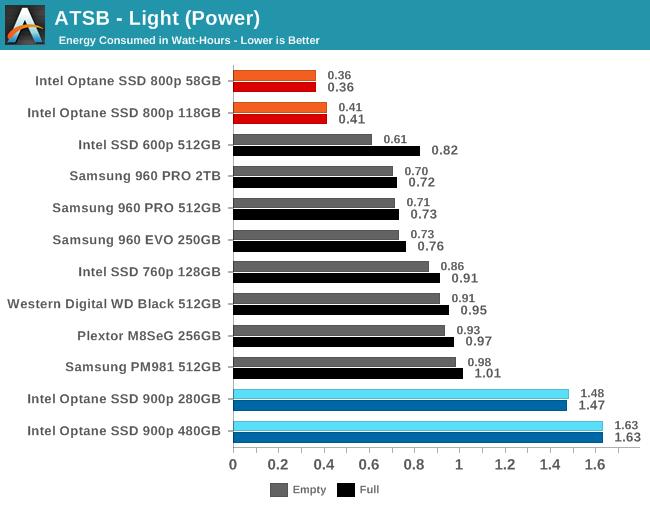 ATSB - Light (Power)