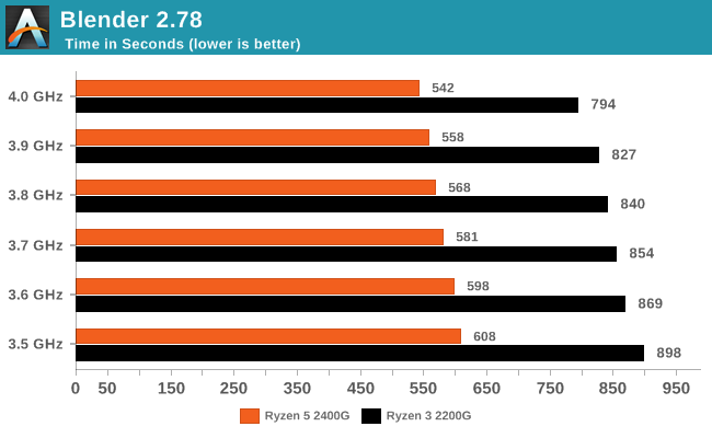 CPU Performance - AMD Ryzen 5 2400G and Ryzen 3 2200G Core