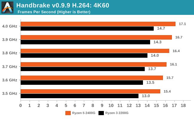 Handbrake v0.9.9 H.264: 4K60