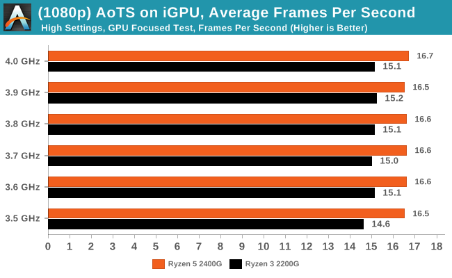 Ashes of The Singularity on iGPU - Average Frames Per Second