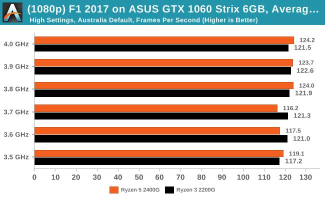 F1 2017 on ASUS GTX 1060 Strix 6GB -  Average Frames Per Second