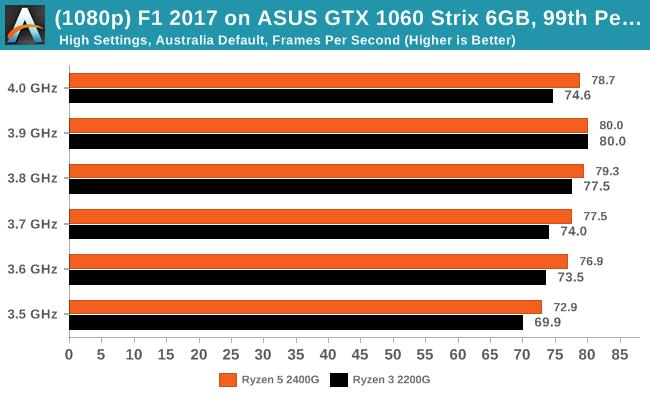 F1 2017 on ASUS GTX 1060 Strix 6GB - 99th Percentile