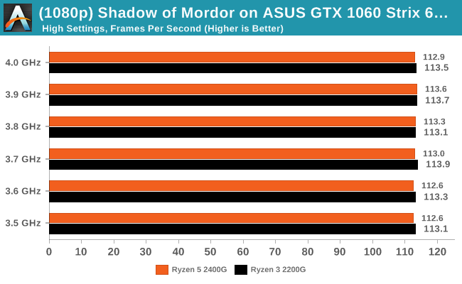 Shadow of Mordor on ASUS GTX 1060 Strix 6GB -  Average Frames Per Second