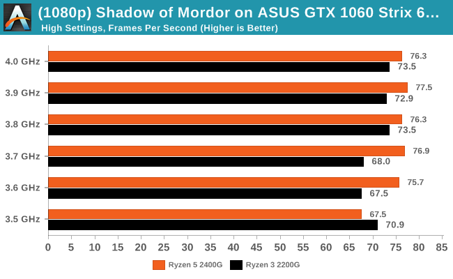 Shadow of Mordor on ASUS GTX 1060 Strix 6GB - 99th Percentile