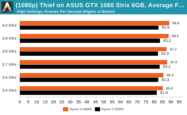 Thief on ASUS GTX 1060 Strix 6GB -  Average Frames Per Second