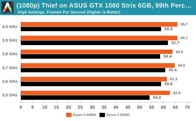 Thief on ASUS GTX 1060 Strix 6GB - 99th Percentile