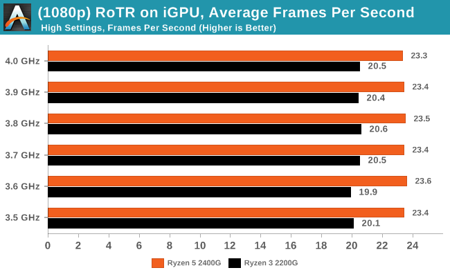 Rise of the Tomb Raider on iGPU - Average Frames Per Second