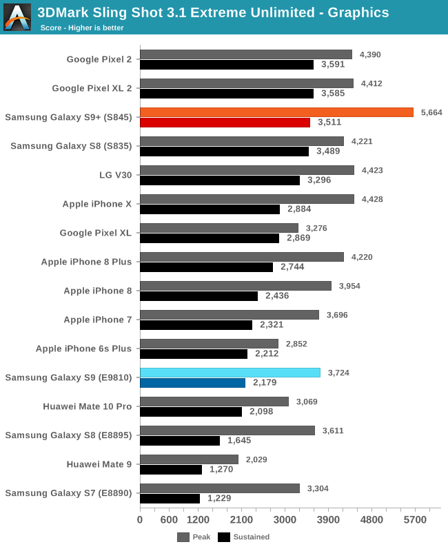 GPU Performance & Power - The Samsung Galaxy S9 and S9+