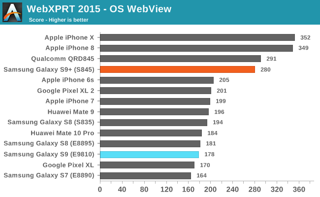 WebXPRT 2015 - OS WebView