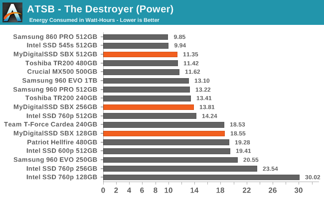 ATSB - The Destroyer (Power)
