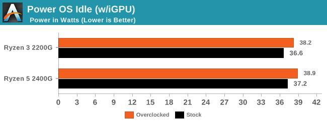Power OS Idle (w/iGPU)