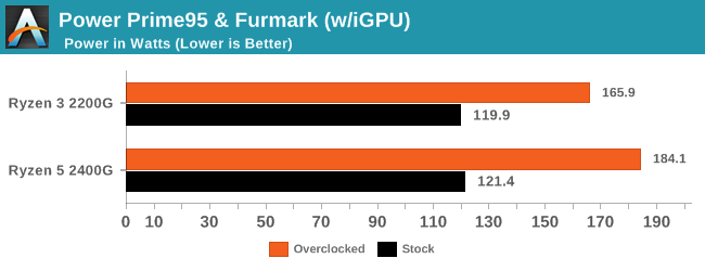 Power Prime95 & Furmark (w/iGPU)