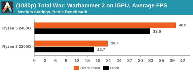 (1080p) Total War: Warhammer 2 on iGPU, Average Frames Per Second
